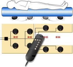 Massagebetten & SPA Wasserliegen